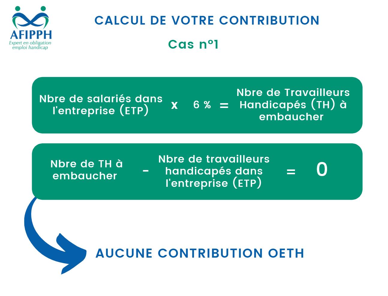 Calcul de votre contributionASSOCIATION AFIPPH